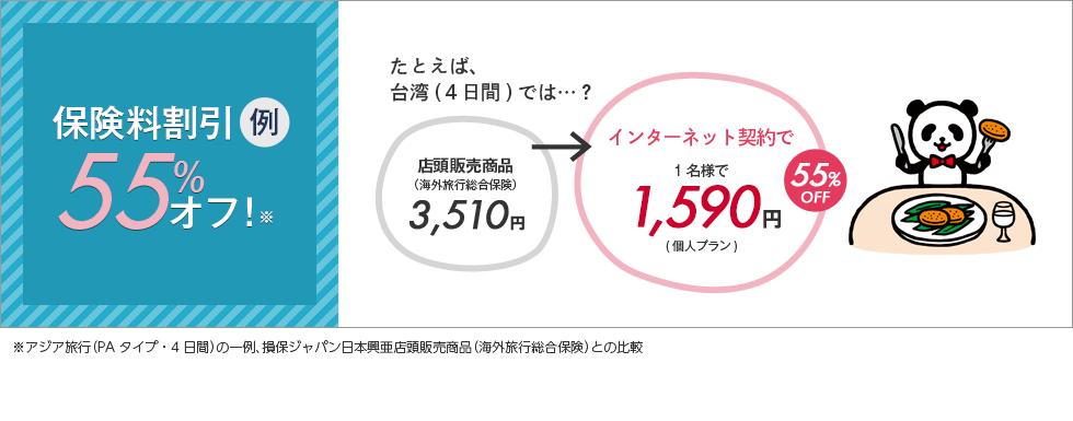 保険料割引例54%オフ!※たとえば、台湾(3日間)では…?店頭販売商品(海外旅行総合保険)2,930円→インターネット契約で1名様で1,340円(個人プラン)54%OFF※アジア旅行(PAタイプ・4日間)において、損保ジャパン日本興亜店頭販売商品(海外旅行総合保険)との比較