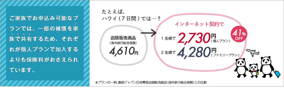 ご家族でお申し込み可能なプランでは、一部の補償を家族で共有するため、それぞれが個人プランで加入するよりも保険料がおさえられています。たとえば、ハワイ(7日間)では…?店頭販売商品(海外旅行総合保険)4,620円→インターネット契約で1名様で2,660円(個人プラン)2名様で4,170円(ファミリープラン)42%OFF※プランの一例、損保ジャパン日本興亜店頭販売商品(海外旅行総合保険)との比較